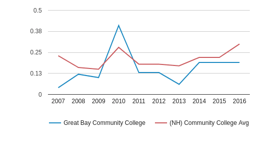 This chart display the diversity score of Great Bay Community College and the community college average diversity score of NH by year, with the latest 2015-16 school year data.