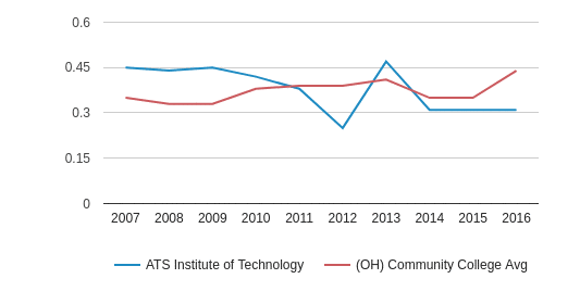 This chart display the diversity score of ATS Institute of Technology and the community college average diversity score of OH by year, with the latest 2015-16 school year data.