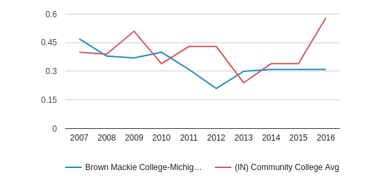 Brown Mackie College-Michigan City Diversity Score (2007-2016)