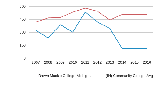 Brown Mackie College-Michigan City Full-Time Students (2007-2016)