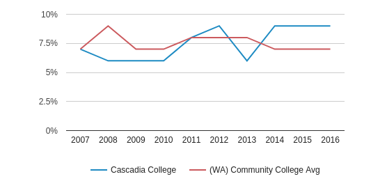 Cascadia College Asian (2007-2016)
