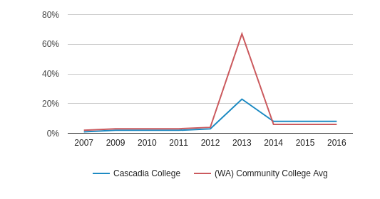 Cascadia College Non Resident (2007-2016)