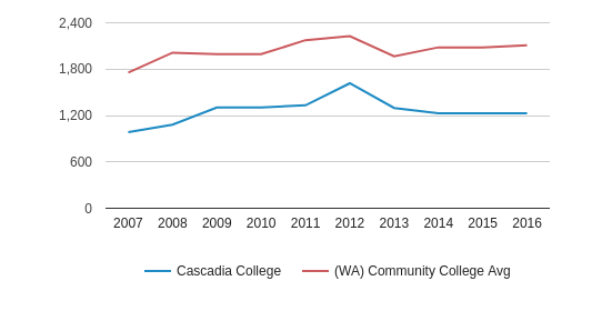Cascadia College Part-Time Students (2007-2016)