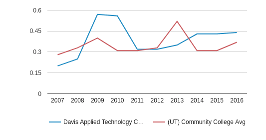 This chart display the diversity score of Davis Applied Technology College and the community college average diversity score of UT by year, with the latest 2015-16 school year data.