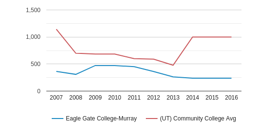This chart display the total enrollment of Eagle Gate College-Murray and community college average number of enrollment of UT by year, with the latest 2015-16 school year data.