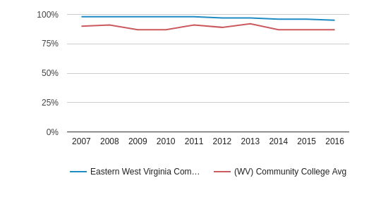 Eastern West Virginia Community and Technical College White (2007-2016)