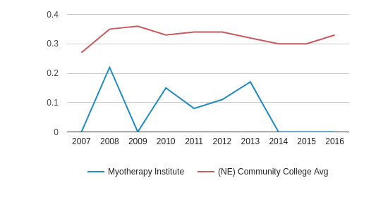 Myotherapy Institute Diversity Score (2007-2016)