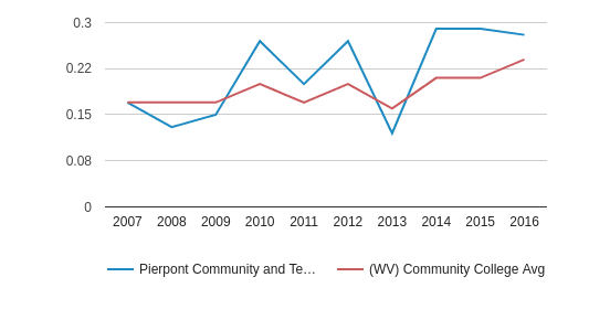 Pierpont Community and Technical College Diversity Score (2007-2016)