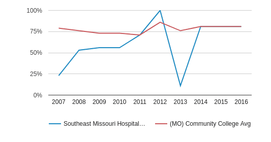 Southeast Missouri Hospital College of Nursing and Health Sciences Percent Admitted (2007-2016)