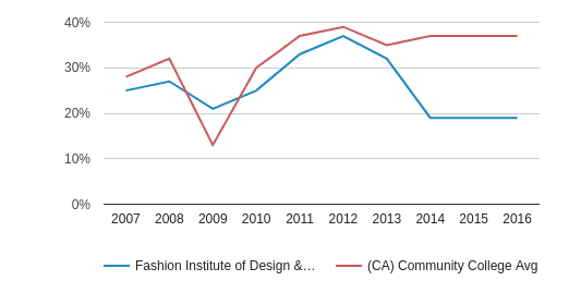 This chart display the percentage of Hispanic students in Fashion Institute of Design & Merchandising-San Diego and the percentage of Hispanic community college students in CA by year, with the latest 2015-16 school year data.