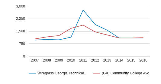 This chart display the total number of Full-Time students enrollment of Wiregrass Georgia Technical College and average number of community college Full-Time students enrollment of GA by year, with the latest 2015-16 school year data.