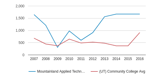 Mountainland Applied Technology College Total Enrollment (2007-2016)