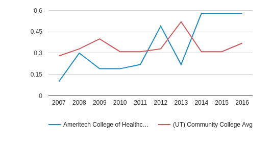Ameritech College of Healthcare Diversity Score (2007-2016)