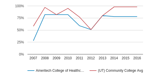 Ameritech College of Healthcare Percent Admitted (2007-2016)