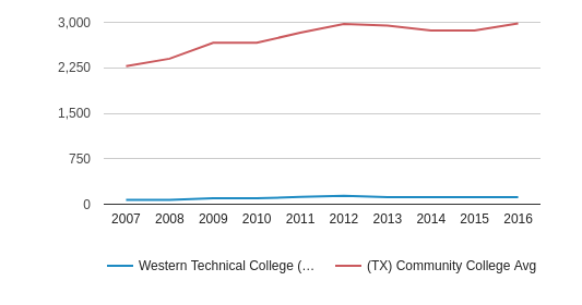 This chart display the total number of Part-Time students enrollment of Western Technical College (El Paso - 79924) and average number of community college Part-Time students enrollment of TX by year, with the latest 2015-16 school year data.