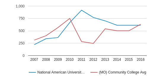National American University-Independence Part-Time Students (2007-2016)