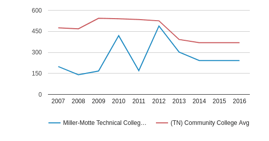 This chart display the total number of Full-Time students enrollment of Miller-Motte Technical College-Madison and average number of community college Full-Time students enrollment of TN by year, with the latest 2015-16 school year data.