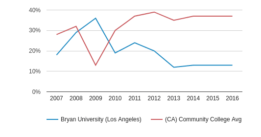 Bryan University (Los Angeles) Hispanic (2007-2016)