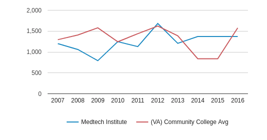 Medtech Institute Total Enrollment (2007-2016)