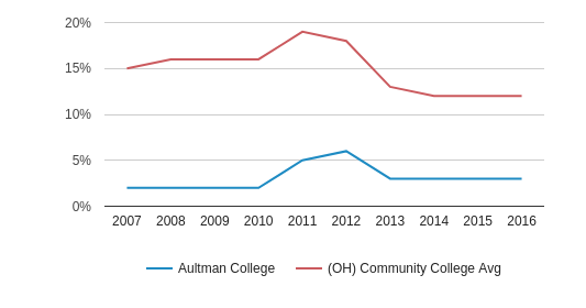 This chart display the percentage of Black students in Aultman College and the percentage of Black community college students in OH by year, with the latest 2015-16 school year data.