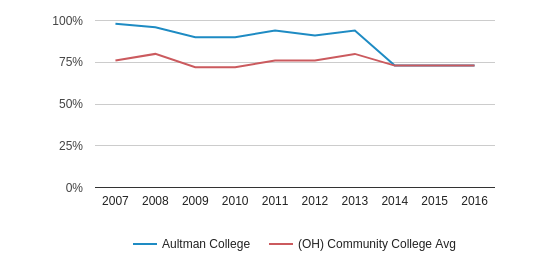 This chart display the percentage of White students in Aultman College and the percentage of White community college students in OH by year, with the latest 2015-16 school year data.