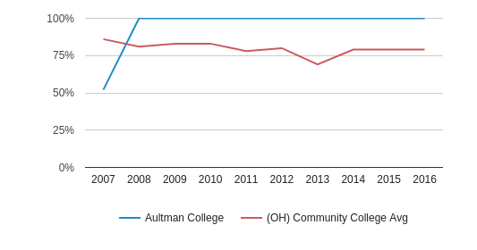 Aultman College Percent Admitted (2007-2016)