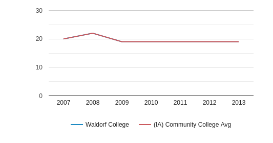 This chart display the ACT English score of Waldorf University and the community college average ACT English score of IA by year, with the latest 2012-13 school year data.