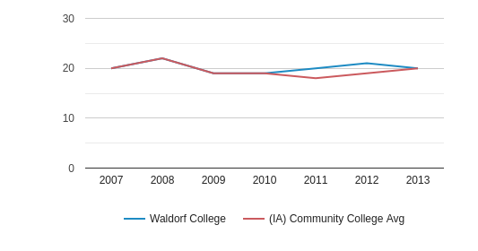 Waldorf College ACT Math (2007-2013)