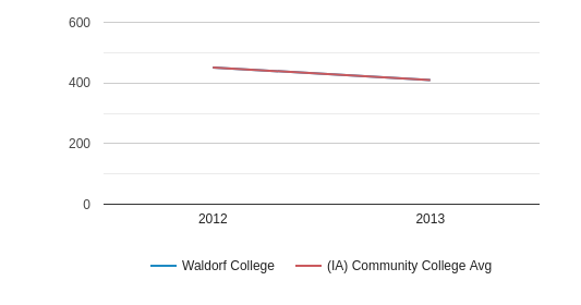 This chart display the SAT Reading score of Waldorf University and the community college average SAT Reading score of IA by year, with the latest 2012-13 school year data.