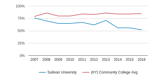 This chart display the percentage of White students in Sullivan University and the percentage of White community college students in KY by year, with the latest 2015-16 school year data.