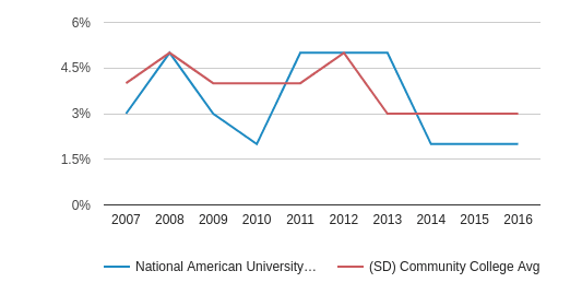 This chart display the percentage of American Indian/Alaskan students in National American University-Rapid City and the percentage of American Indian/Alaskan community college students in SD by year, with the latest 2015-16 school year data.