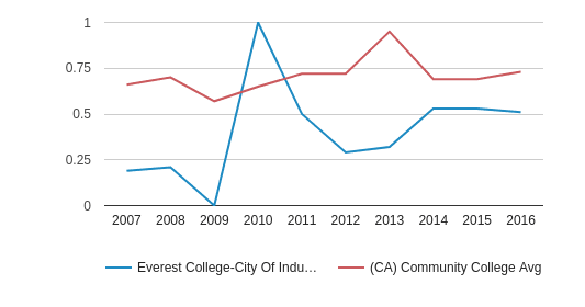 Everest College-City Of Industry Diversity Score (2007-2016)